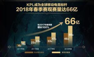 """效仿NBA打造""""东西决"""",KPL太火超一半俱乐部已盈利"""