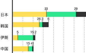 """武磊西甲打入首球,?#27426;?#20013;国留洋球员们仍""""任重而道远"""""""