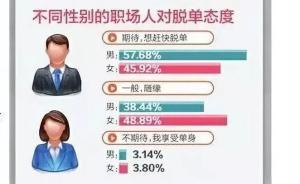 成都职场人单身率达72.27%,对恋爱期待女性更佛系