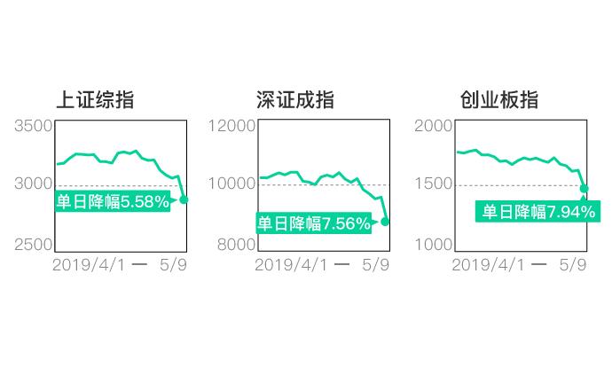 一图复盘|A股再现千股跌停,市场人士怎么看?