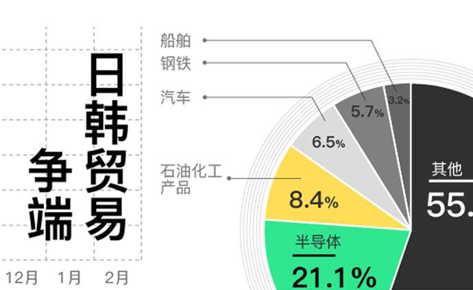 图解|受到日本制裁后,抵制日货的韩国人在急什么?