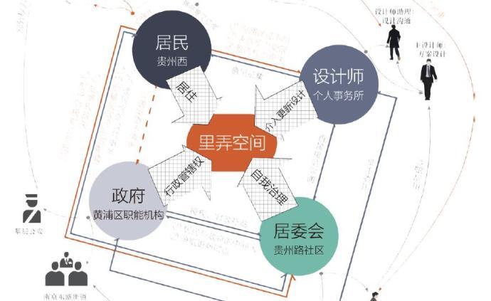 社區更新·談|回訪上海里弄微更新:過程的力量
