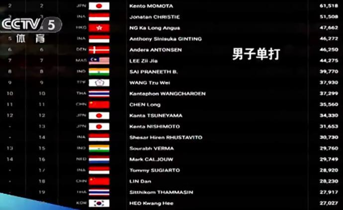 世界羽聯最新奧運積分榜,男單男雙未達滿額參賽條件