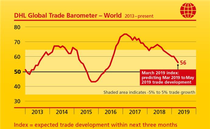 用物流数据预测贸易周期,DHL用AI做了张全球贸易晴雨表