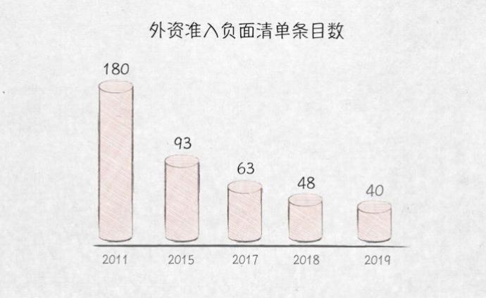 与外资共赢——100张图回答,为什么说我们是开放的中国
