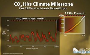 """二氧化碳全球浓度超""""生存极限"""",上次在80万年前"""