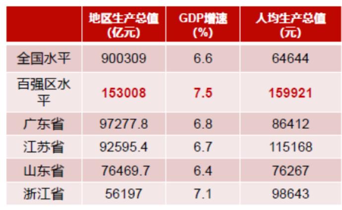 最新中國百強區榜單:廣東江蘇領跑,中西部占近三成席位