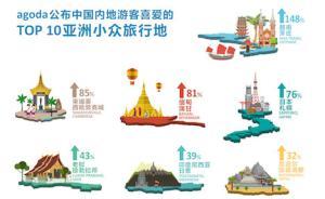 Agoda公布亚洲十大新兴旅游地,越南芽庄最受中国客喜爱