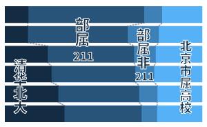 北京大学生追踪调查:除了家庭收入,好中学更能影响上好大学